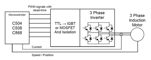 Space Vector Modulation pre ASM motor - schéma